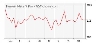 Popularity chart of Huawei Mate 9 Pro