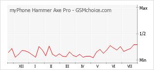 Traçar mudanças de populariedade do telemóvel myPhone Hammer Axe Pro