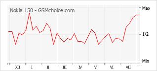 Gráfico de los cambios de popularidad Nokia 150