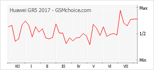 Popularity chart of Huawei GR5 2017