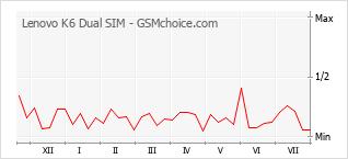 Popularity chart of Lenovo K6 Dual SIM