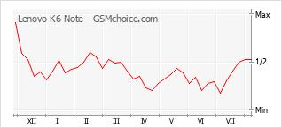 Popularity chart of Lenovo K6 Note