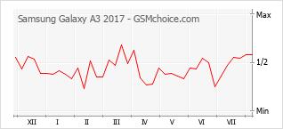 Gráfico de los cambios de popularidad Samsung Galaxy A3 2017