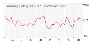Populariteit van de telefoon: diagram Samsung Galaxy A3 2017