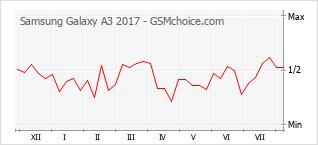 Диаграмма изменений популярности телефона Samsung Galaxy A3 2017