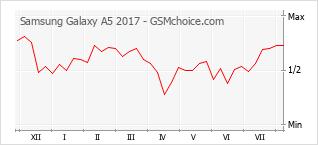 Populariteit van de telefoon: diagram Samsung Galaxy A5 2017