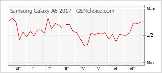 Traçar mudanças de populariedade do telemóvel Samsung Galaxy A5 2017
