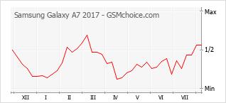 Popularity chart of Samsung Galaxy A7 2017