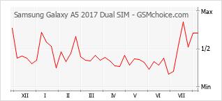 Popularity chart of Samsung Galaxy A5 2017 Dual SIM