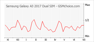 Popularity chart of Samsung Galaxy A3 2017 Dual SIM