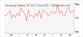 Popularity chart of Samsung Galaxy A7 2017 Dual SIM