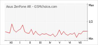 Populariteit van de telefoon: diagram Asus ZenFone AR