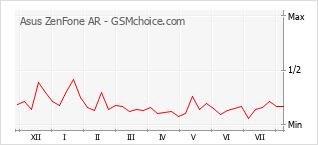 Traçar mudanças de populariedade do telemóvel Asus ZenFone AR