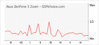 Diagramm der Poplularitätveränderungen von Asus ZenFone 3 Zoom