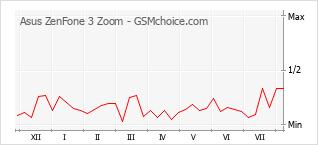 Grafico di modifiche della popolarità del telefono cellulare Asus ZenFone 3 Zoom