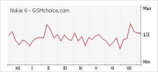 Popularity chart of Nokia 6