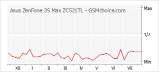 Traçar mudanças de populariedade do telemóvel Asus ZenFone 3S Max ZC521TL
