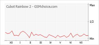 Le graphique de popularité de Cubot Rainbow 2