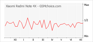 Le graphique de popularité de Xiaomi Redmi Note 4X