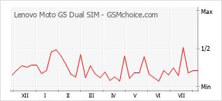 Popularity chart of Lenovo Moto G5 Dual SIM