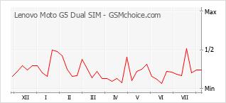 Le graphique de popularité de Lenovo Moto G5 Dual SIM