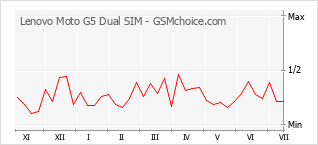 手機聲望改變圖表 Lenovo Moto G5 Dual SIM