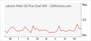 Le graphique de popularité de Lenovo Moto G5 Plus Dual SIM