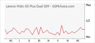 手機聲望改變圖表 Lenovo Moto G5 Plus Dual SIM