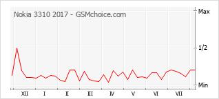 Gráfico de los cambios de popularidad Nokia 3310 2017