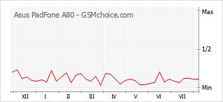 Traçar mudanças de populariedade do telemóvel Asus PadFone A80
