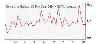 Popularity chart of Samsung Galaxy C5 Pro Dual SIM