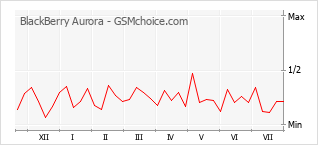 Popularity chart of BlackBerry Aurora