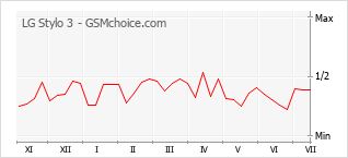 Popularity chart of LG Stylo 3
