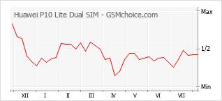 Popularity chart of Huawei P10 Lite Dual SIM