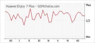 Popularity chart of Huawei Enjoy 7 Plus