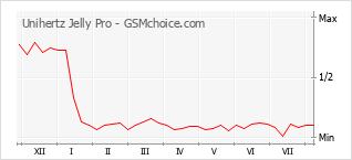Popularity chart of Unihertz Jelly Pro