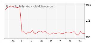 Gráfico de los cambios de popularidad Unihertz Jelly Pro