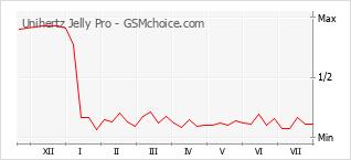 Le graphique de popularité de Unihertz Jelly Pro