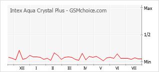 Le graphique de popularité de Intex Aqua Crystal Plus