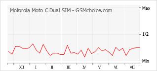 Popularity chart of Motorola Moto C Dual SIM