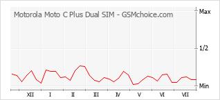 Popularity chart of Motorola Moto C Plus Dual SIM