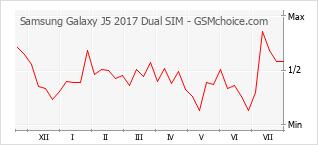 Popularity chart of Samsung Galaxy J5 2017 Dual SIM