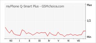 Traçar mudanças de populariedade do telemóvel myPhone Q-Smart Plus