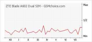 Popularity chart of ZTE Blade A602 Dual SIM