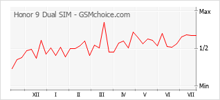 Popularity chart of Honor 9 Dual SIM