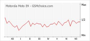 Popularity chart of Motorola Moto E4