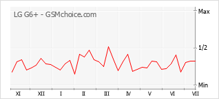 Popularity chart of LG G6+