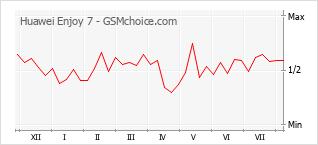 Popularity chart of Huawei Enjoy 7