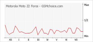 Popularity chart of Motorola Moto Z2 Force