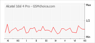 Popularity chart of Alcatel Idol 4 Pro
